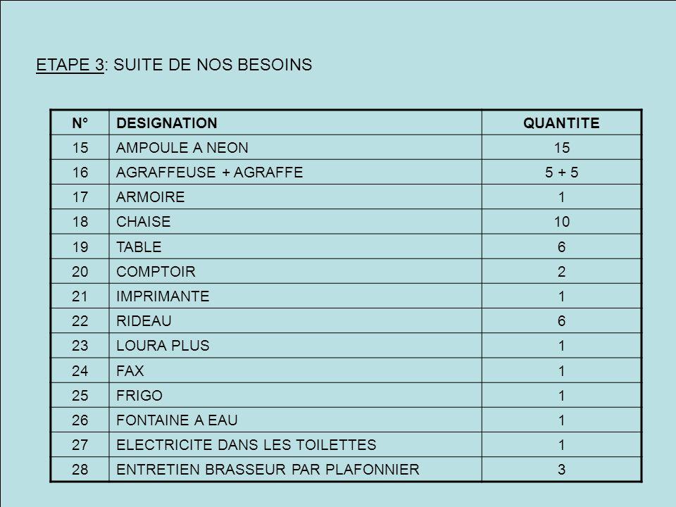ETAPE 3: SUITE DE NOS BESOINS N°DESIGNATIONQUANTITE 15AMPOULE A NEON15 16AGRAFFEUSE + AGRAFFE5 + 5 17ARMOIRE1 18CHAISE10 19TABLE6 20COMPTOIR2 21IMPRIM