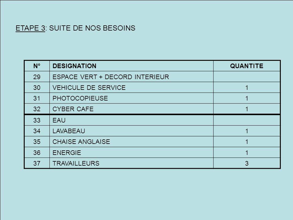 ETAPE 3: SUITE DE NOS BESOINS N°DESIGNATIONQUANTITE 29ESPACE VERT + DECORD INTERIEUR 30VEHICULE DE SERVICE1 31PHOTOCOPIEUSE1 32CYBER CAFE1 33EAU 34LAV