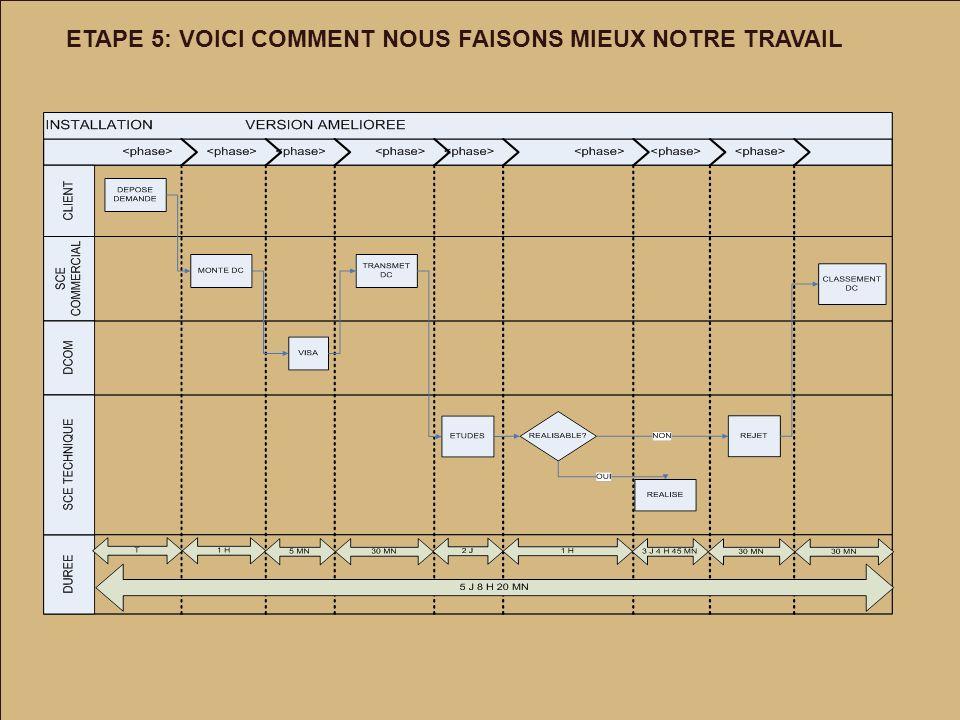 ETAPE 5: VOICI COMMENT NOUS FAISONS MIEUX NOTRE TRAVAIL
