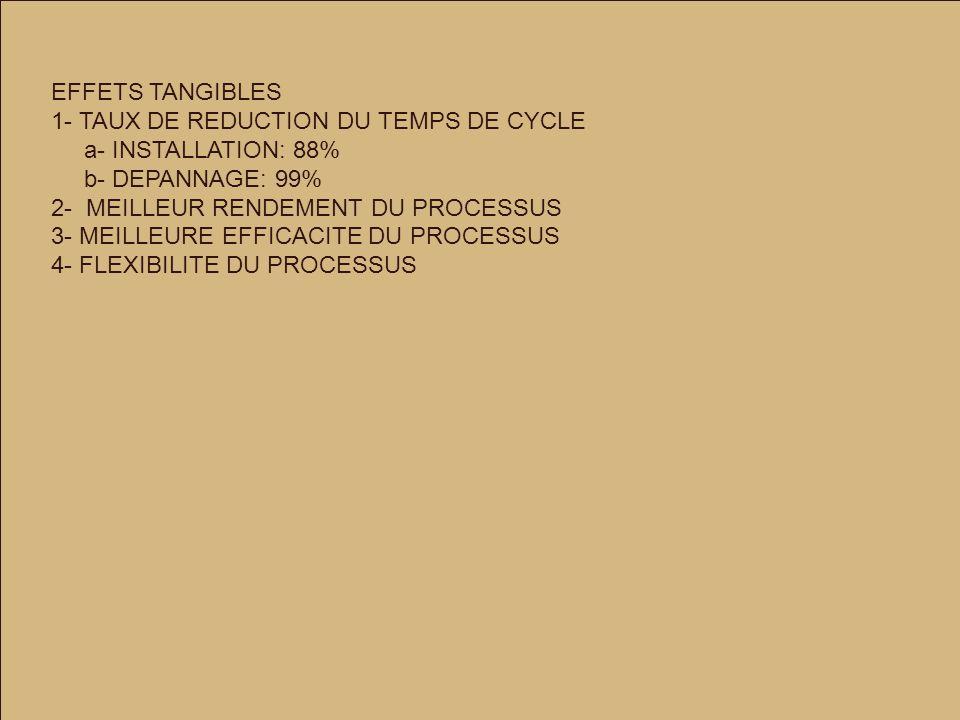 EFFETS TANGIBLES 1- TAUX DE REDUCTION DU TEMPS DE CYCLE a- INSTALLATION: 88% b- DEPANNAGE: 99% 2- MEILLEUR RENDEMENT DU PROCESSUS 3- MEILLEURE EFFICACITE DU PROCESSUS 4- FLEXIBILITE DU PROCESSUS
