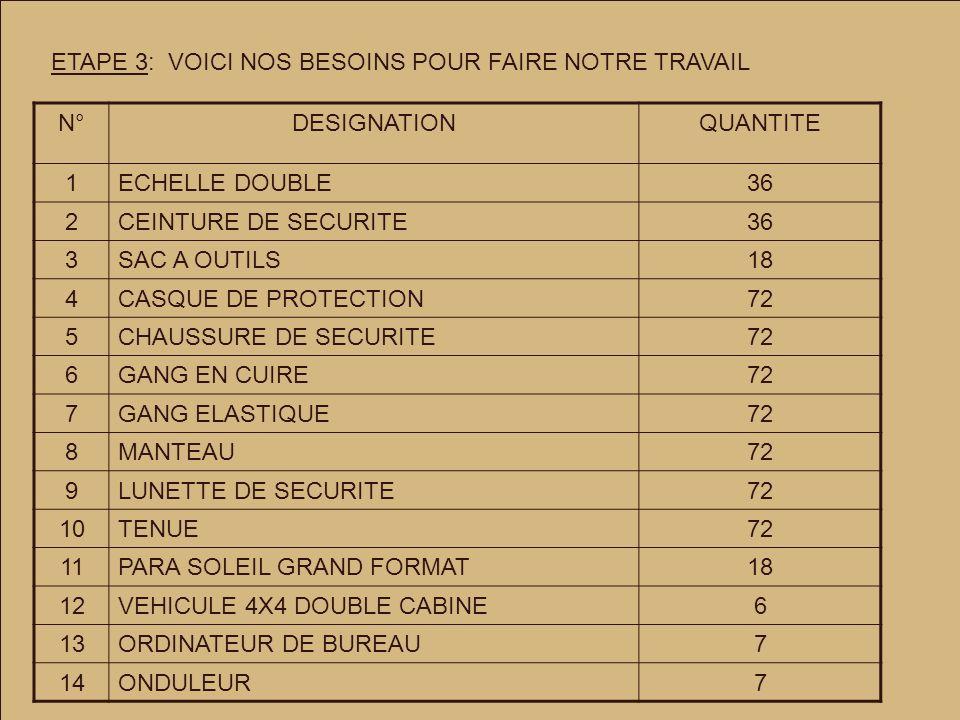 ETAPE 3: VOICI NOS BESOINS POUR FAIRE NOTRE TRAVAIL N°DESIGNATIONQUANTITE 1ECHELLE DOUBLE36 2CEINTURE DE SECURITE36 3SAC A OUTILS18 4CASQUE DE PROTECTION72 5CHAUSSURE DE SECURITE72 6GANG EN CUIRE72 7GANG ELASTIQUE72 8MANTEAU72 9LUNETTE DE SECURITE72 10TENUE72 11PARA SOLEIL GRAND FORMAT18 12VEHICULE 4X4 DOUBLE CABINE6 13ORDINATEUR DE BUREAU7 14ONDULEUR7