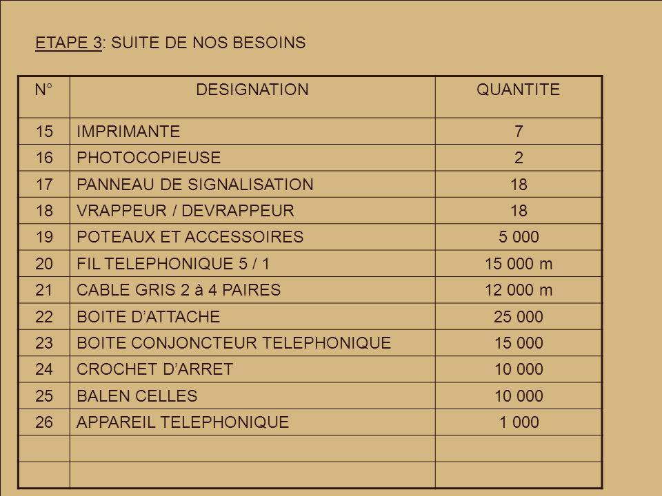 ETAPE 3: SUITE DE NOS BESOINS N°DESIGNATIONQUANTITE 15IMPRIMANTE7 16PHOTOCOPIEUSE2 17PANNEAU DE SIGNALISATION18 VRAPPEUR / DEVRAPPEUR18 19POTEAUX ET ACCESSOIRES5 000 20FIL TELEPHONIQUE 5 / 115 000 m 21CABLE GRIS 2 à 4 PAIRES12 000 m 22BOITE DATTACHE25 000 23BOITE CONJONCTEUR TELEPHONIQUE15 000 24CROCHET DARRET10 000 25BALEN CELLES10 000 26APPAREIL TELEPHONIQUE1 000