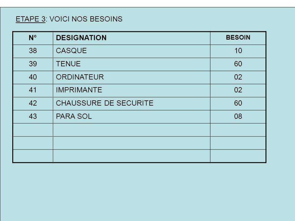 ETAPE 3: VOICI NOS BESOINS N°DESIGNATION BESOIN 38CASQUE10 39TENUE60 40ORDINATEUR02 41IMPRIMANTE02 42CHAUSSURE DE SECURITE60 43PARA SOL08