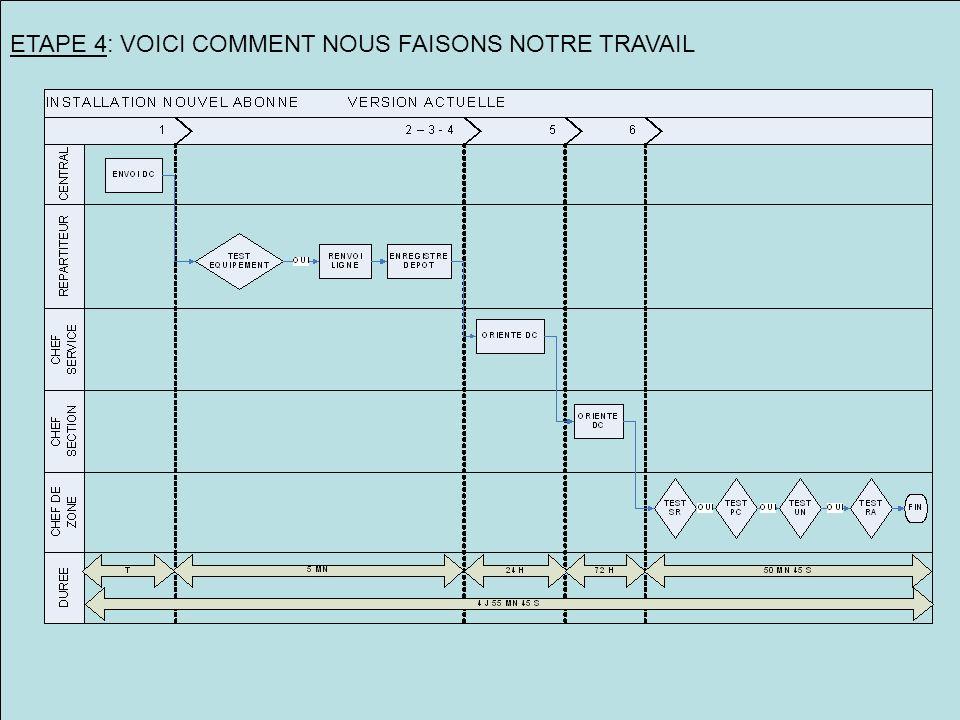 ETAPE 4: VOICI COMMENT NOUS FAISONS NOTRE TRAVAIL