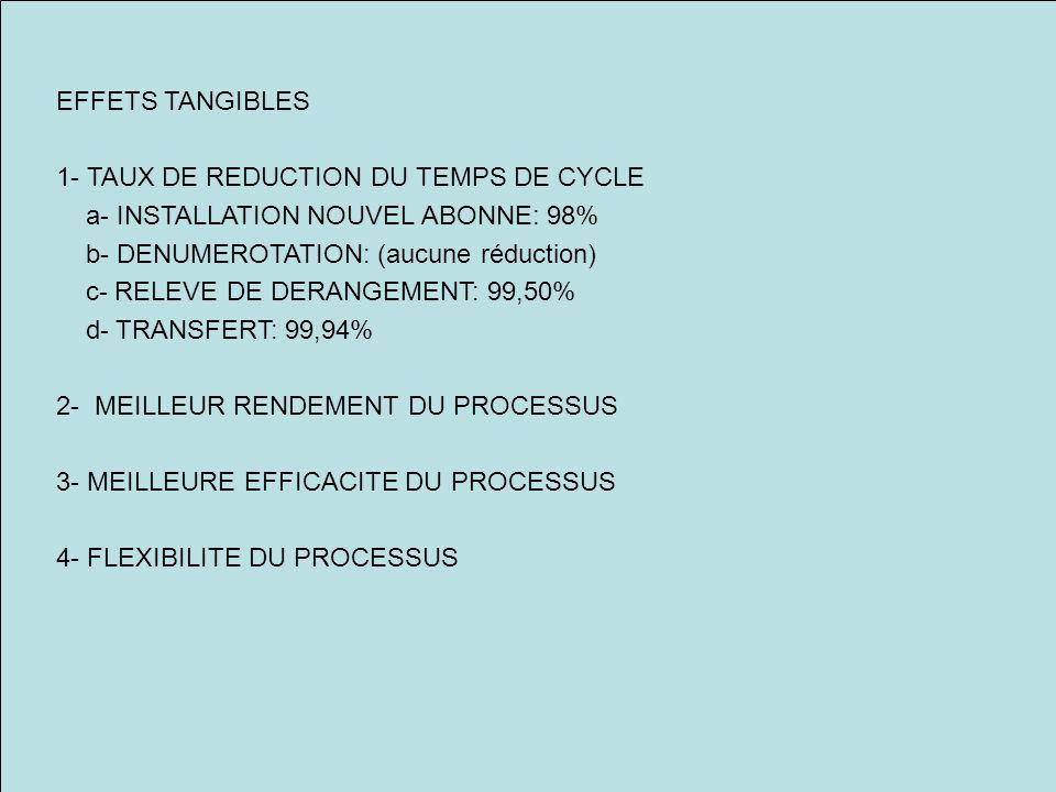 EFFETS TANGIBLES 1- TAUX DE REDUCTION DU TEMPS DE CYCLE a- INSTALLATION NOUVEL ABONNE: 98% b- DENUMEROTATION: (aucune réduction) c- RELEVE DE DERANGEMENT: 99,50% d- TRANSFERT: 99,94% 2- MEILLEUR RENDEMENT DU PROCESSUS 3- MEILLEURE EFFICACITE DU PROCESSUS 4- FLEXIBILITE DU PROCESSUS
