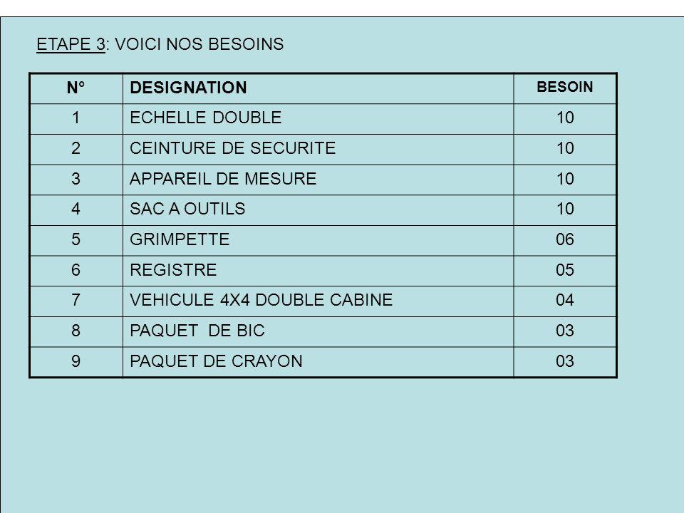ETAPE 3: VOICI NOS BESOINS N°DESIGNATION BESOIN 1ECHELLE DOUBLE10 2CEINTURE DE SECURITE10 3APPAREIL DE MESURE10 4SAC A OUTILS10 5GRIMPETTE06 6REGISTRE05 7VEHICULE 4X4 DOUBLE CABINE04 8PAQUET DE BIC03 9PAQUET DE CRAYON03