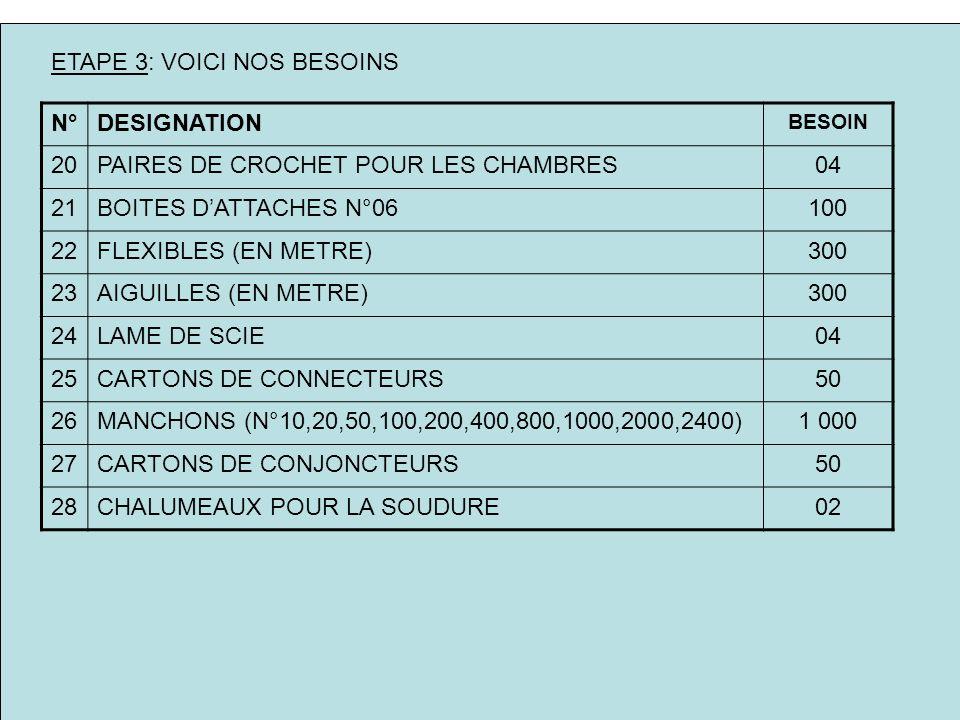 ETAPE 3: VOICI NOS BESOINS N°DESIGNATION BESOIN 20PAIRES DE CROCHET POUR LES CHAMBRES04 21BOITES DATTACHES N°06100 22FLEXIBLES (EN METRE)300 23AIGUILLES (EN METRE)300 24LAME DE SCIE04 25CARTONS DE CONNECTEURS50 26MANCHONS (N°10,20,50,100,200,400,800,1000,2000,2400)1 000 27CARTONS DE CONJONCTEURS50 28CHALUMEAUX POUR LA SOUDURE02