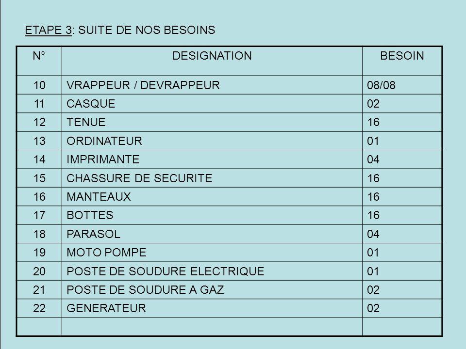 EFFETS TANGIBLES 1- TAUX DE REDUCTION DU TEMPS DE CYCLE a- INSTALLATION: 99,96% b- RELEVE DE DERANGEMENT: 38% c- TRANSFERT: 69% d- CESSION: 99,96% e- ETUDES: 99,60% 2- MEILLEUR RENDEMENT DU PROCESSUS 3- MEILLEURE EFFICACITE DU PROCESSUS 4- FLEXIBILITE DU PROCESSUS