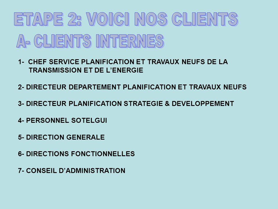1- CHEF SERVICE PLANIFICATION ET TRAVAUX NEUFS DE LA TRANSMISSION ET DE LENERGIE 2- DIRECTEUR DEPARTEMENT PLANIFICATION ET TRAVAUX NEUFS 3- DIRECTEUR PLANIFICATION STRATEGIE & DEVELOPPEMENT 4- PERSONNEL SOTELGUI 5- DIRECTION GENERALE 6- DIRECTIONS FONCTIONNELLES 7- CONSEIL DADMINISTRATION