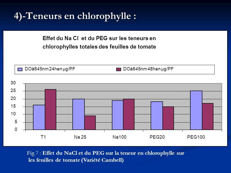 4)-Teneurs en chlorophylle : Effet du Na Cl et du PEG sur les teneurs en chlorophylles totales des feuilles de tomate 0 5 10 15 20 25 30 T1Na 25Na100P