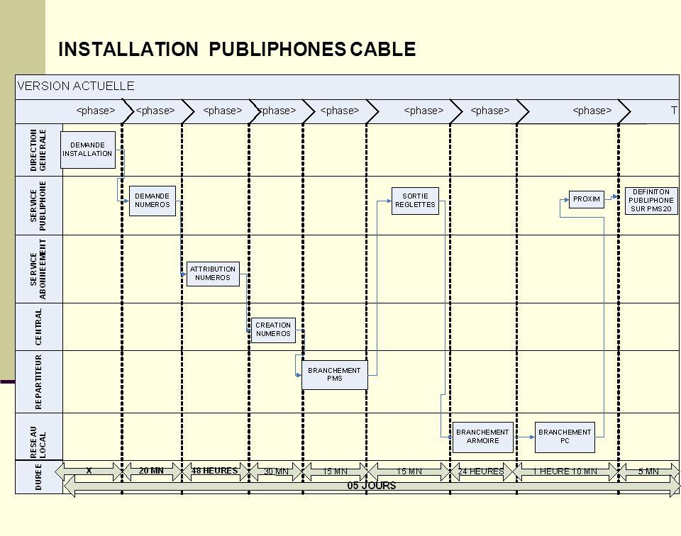 ACTIVITES TRAITEES : 1 – INSTALLATION PUBLIPHONES CABLE 2 – INSTALLATION PUBLIPHONES GSM 3- DEPANNAGE PUBLIPHONES CABLE 4 - DEPANNAGE PUBLIPHONES GSM 5 - COMMANDE PIECES DE RECHANGE PUBLIPHONES 6 - COMMANDE TELECARTES 7 - VENTE TELECARTES