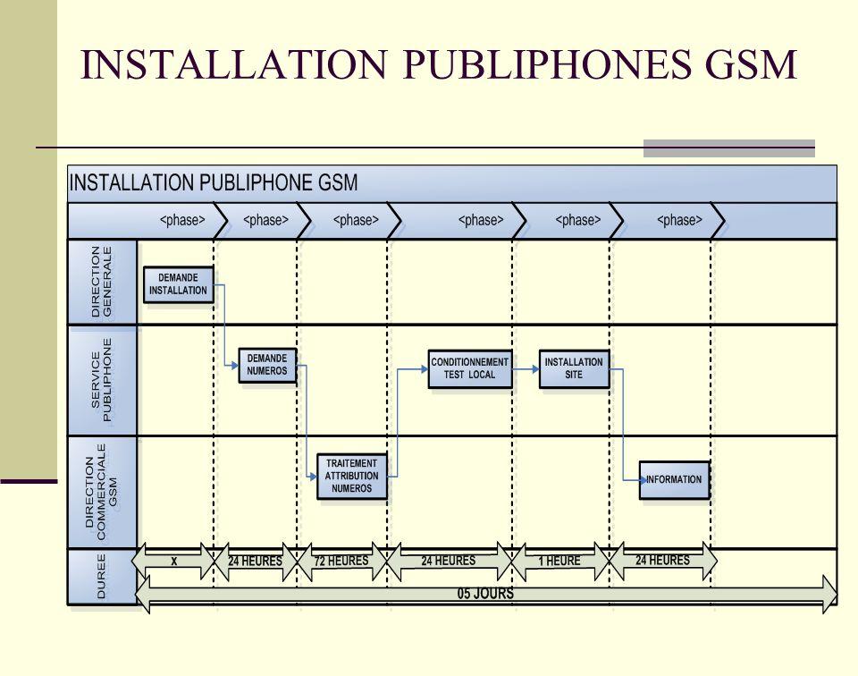INSTALLATION PUBLIPHONES GSM