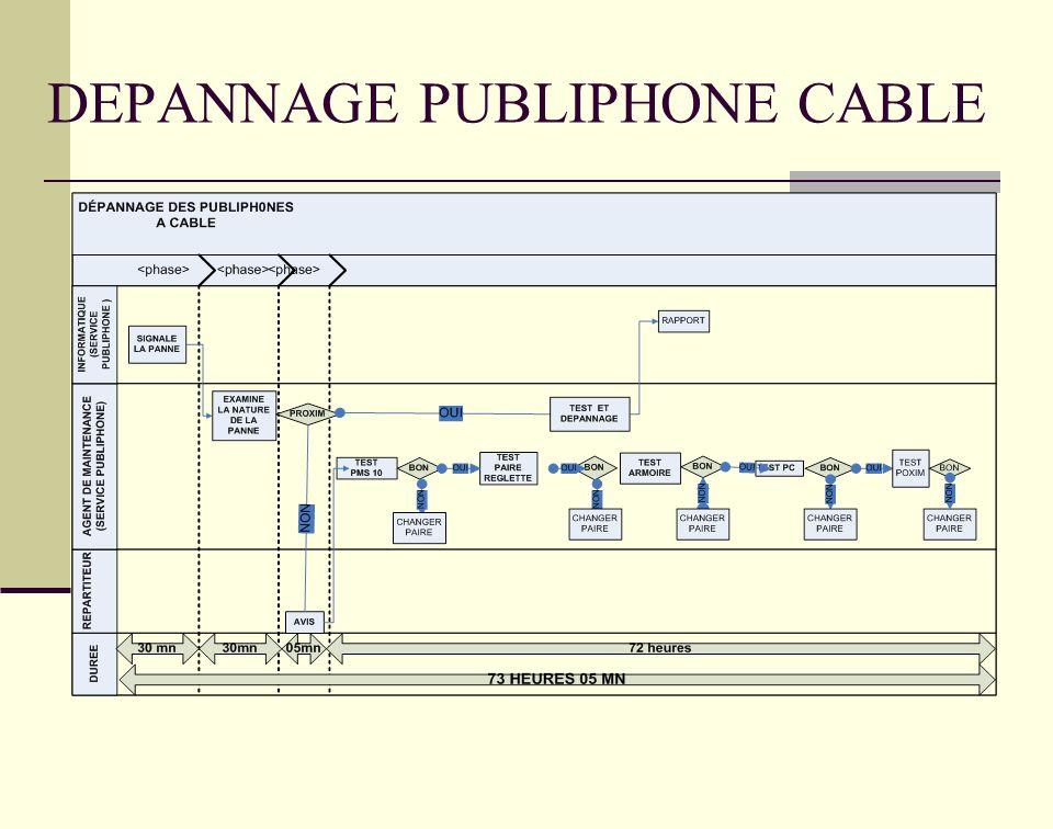 DEPANNAGE PUBLIPHONE CABLE