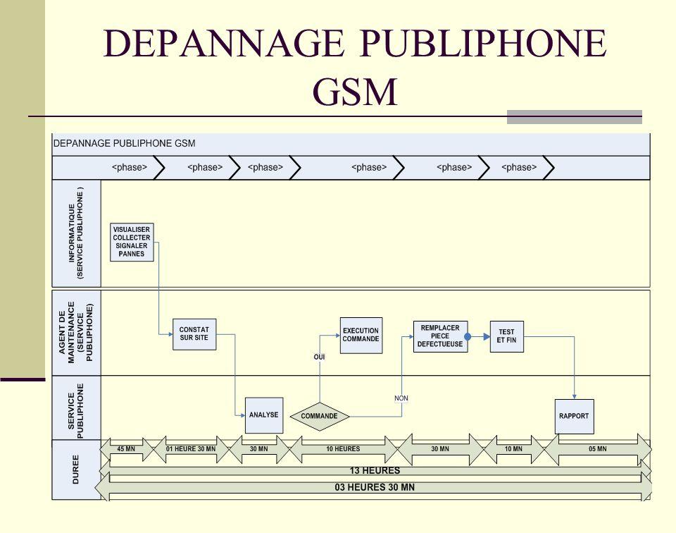 DEPANNAGE PUBLIPHONE GSM