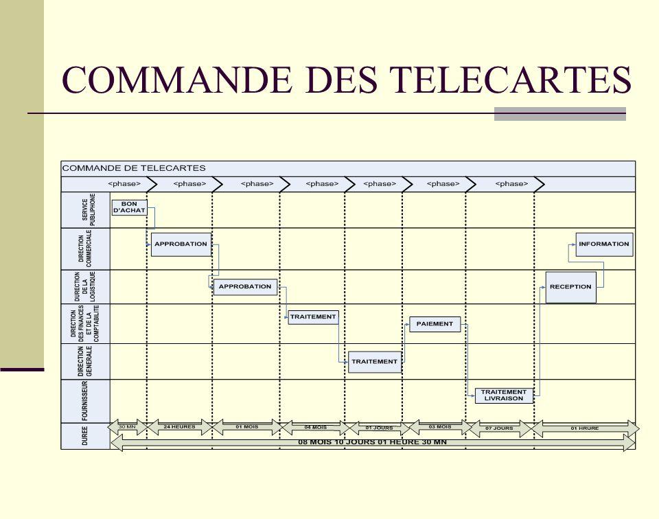 COMMANDE DES TELECARTES