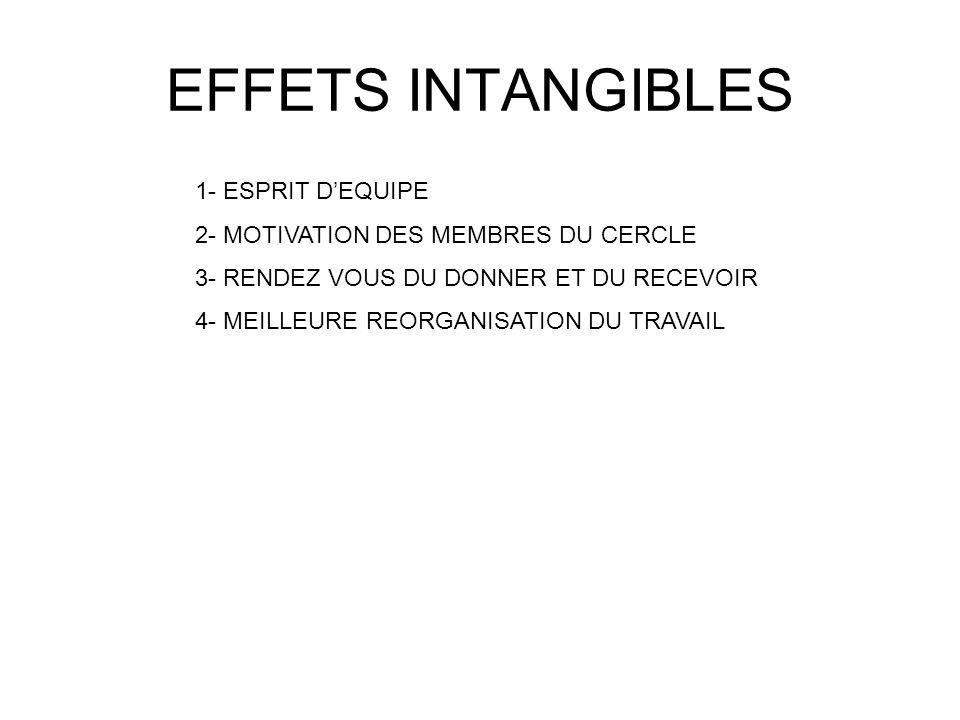 EFFETS INTANGIBLES 1- ESPRIT DEQUIPE 2- MOTIVATION DES MEMBRES DU CERCLE 3- RENDEZ VOUS DU DONNER ET DU RECEVOIR 4- MEILLEURE REORGANISATION DU TRAVAI