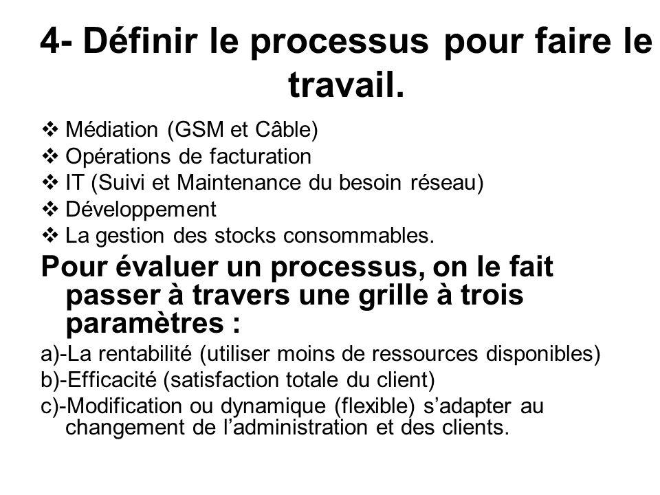 4- Définir le processus pour faire le travail. Médiation (GSM et Câble) Opérations de facturation IT (Suivi et Maintenance du besoin réseau) Développe