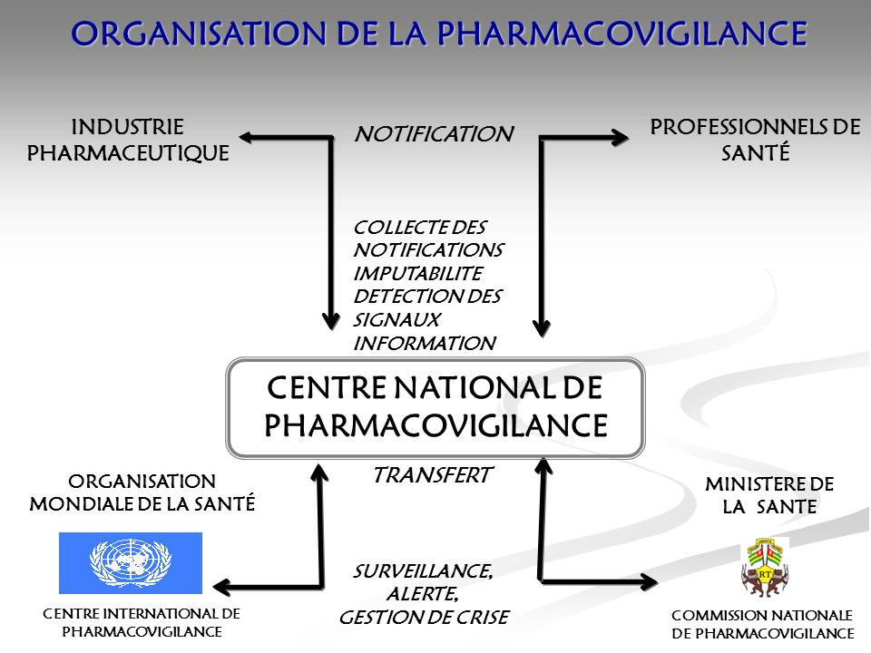 ORGANISATION DE LA PHARMACOVIGILANCE PROFESSIONNELS DE SANTÉ INDUSTRIE PHARMACEUTIQUE NOTIFICATION CENTRE NATIONAL DE PHARMACOVIGILANCE COLLECTE DES NOTIFICATIONS IMPUTABILITE DETECTION DES SIGNAUX INFORMATION COMMISSION NATIONALE DE PHARMACOVIGILANCE MINISTERE DE LA SANTE CENTRE INTERNATIONAL DE PHARMACOVIGILANCE ORGANISATION MONDIALE DE LA SANTÉ TRANSFERT SURVEILLANCE, ALERTE, GESTION DE CRISE