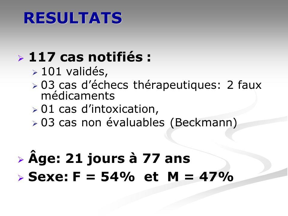 RESULTATS 117 cas notifiés : 101 validés, 03 cas déchecs thérapeutiques: 2 faux médicaments 01 cas dintoxication, 03 cas non évaluables (Beckmann) Âge: 21 jours à 77 ans Sexe: F = 54% et M = 47%
