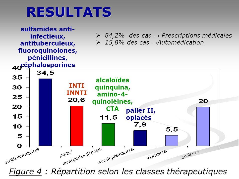RESULTATS Figure 4 : Répartition selon les classes thérapeutiques 84,2% des cas Prescriptions médicales 15,8% des cas Automédication palier II, opiacés sulfamides anti- infectieux, antituberculeux, fluoroquinolones, pénicillines, céphalosporines alcaloïdes quinquina, amino-4- quinoléines, CTA INTI INNTI