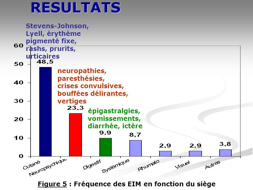 RESULTATS Figure 5 : Fréquence des EIM en fonction du siège épigastralgies, vomissements, diarrhée, ictère Stevens-Johnson, Lyell, érythème pigmenté fixe, rashs, prurits, urticaires neuropathies, paresthésies, crises convulsives, bouffées délirantes, vertiges