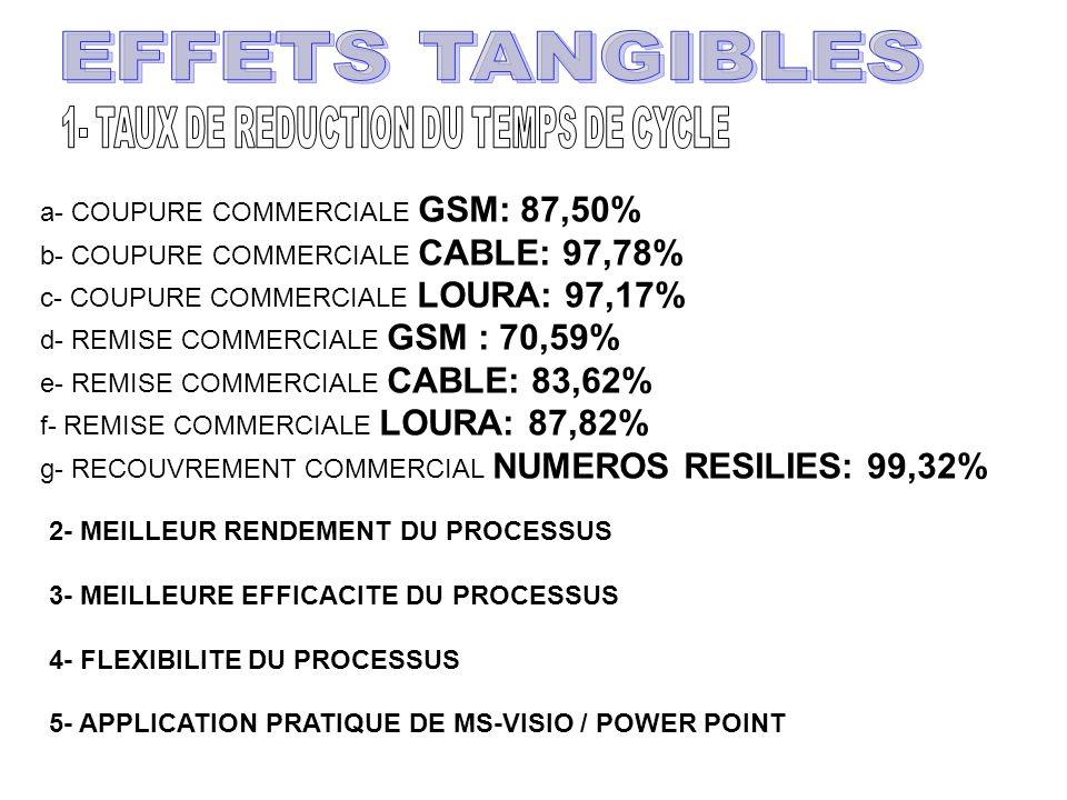 a- COUPURE COMMERCIALE GSM: 87,50% b- COUPURE COMMERCIALE CABLE: 97,78% c- COUPURE COMMERCIALE LOURA: 97,17% d- REMISE COMMERCIALE GSM : 70,59% e- REMISE COMMERCIALE CABLE: 83,62% f- REMISE COMMERCIALE LOURA: 87,82% g- RECOUVREMENT COMMERCIAL NUMEROS RESILIES: 99,32% 2- MEILLEUR RENDEMENT DU PROCESSUS 3- MEILLEURE EFFICACITE DU PROCESSUS 4- FLEXIBILITE DU PROCESSUS 5- APPLICATION PRATIQUE DE MS-VISIO / POWER POINT