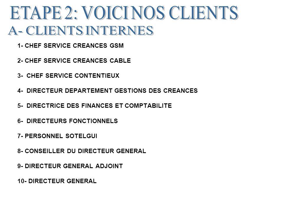 1- CHEF SERVICE CREANCES GSM 2- CHEF SERVICE CREANCES CABLE 3- CHEF SERVICE CONTENTIEUX 4- DIRECTEUR DEPARTEMENT GESTIONS DES CREANCES 5- DIRECTRICE DES FINANCES ET COMPTABILITE 6- DIRECTEURS FONCTIONNELS 7- PERSONNEL SOTELGUI 8- CONSEILLER DU DIRECTEUR GENERAL 9- DIRECTEUR GENERAL ADJOINT 10- DIRECTEUR GENERAL