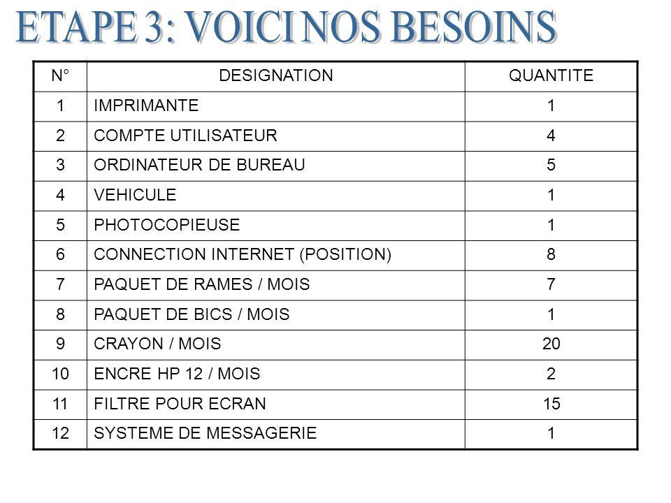 N°DESIGNATIONQUANTITE 1IMPRIMANTE1 2COMPTE UTILISATEUR4 3ORDINATEUR DE BUREAU5 4VEHICULE1 5PHOTOCOPIEUSE1 6CONNECTION INTERNET (POSITION)8 7PAQUET DE RAMES / MOIS7 8PAQUET DE BICS / MOIS1 9CRAYON / MOIS20 10ENCRE HP 12 / MOIS2 11FILTRE POUR ECRAN15 12SYSTEME DE MESSAGERIE1