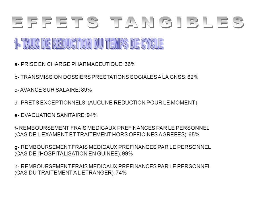 a- PRISE EN CHARGE PHARMACEUTIQUE: 36% b- TRANSMISSION DOSSIERS PRESTATIONS SOCIALES A LA CNSS: 62% c- AVANCE SUR SALAIRE: 89% d- PRETS EXCEPTIONNELS: