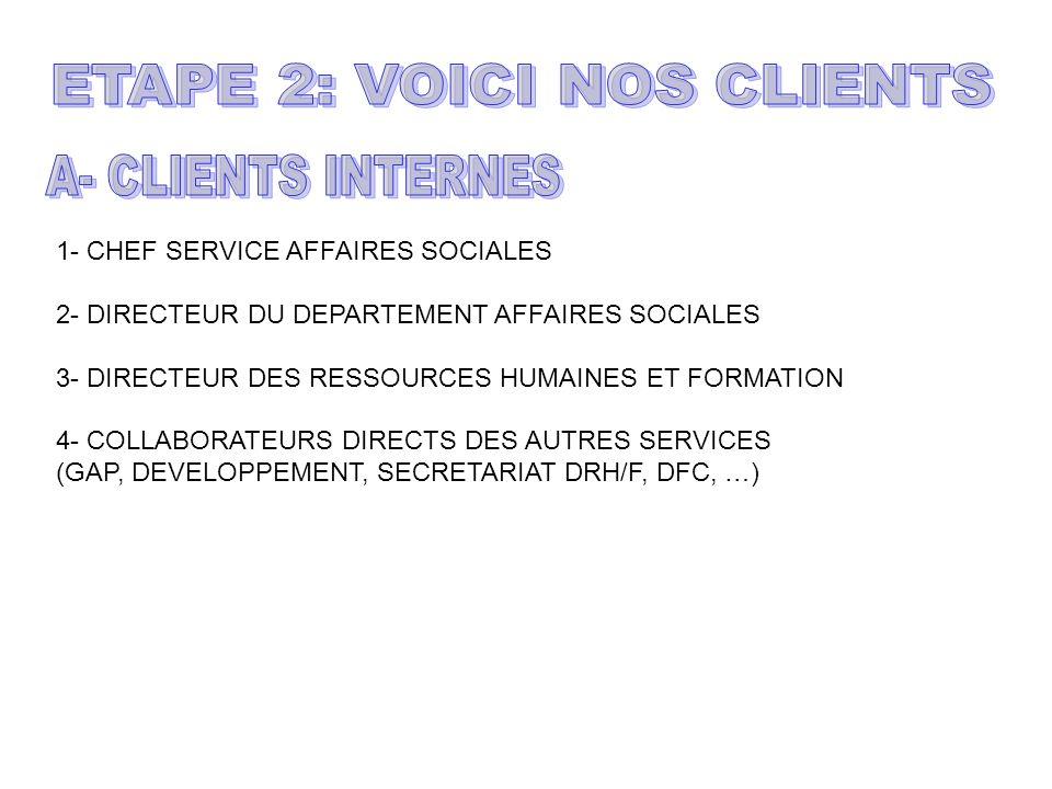 1- CHEF SERVICE AFFAIRES SOCIALES 2- DIRECTEUR DU DEPARTEMENT AFFAIRES SOCIALES 3- DIRECTEUR DES RESSOURCES HUMAINES ET FORMATION 4- COLLABORATEURS DI