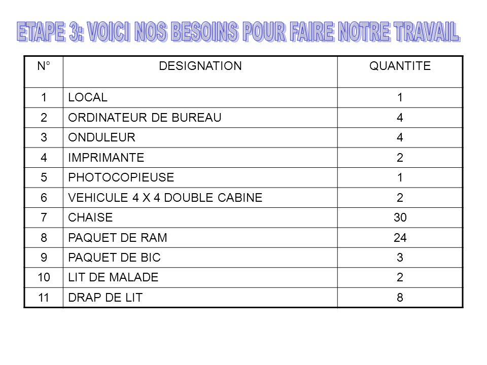 N°DESIGNATIONQUANTITE 1LOCAL1 2ORDINATEUR DE BUREAU4 3ONDULEUR4 4IMPRIMANTE2 5PHOTOCOPIEUSE1 6VEHICULE 4 X 4 DOUBLE CABINE2 7CHAISE30 8PAQUET DE RAM24