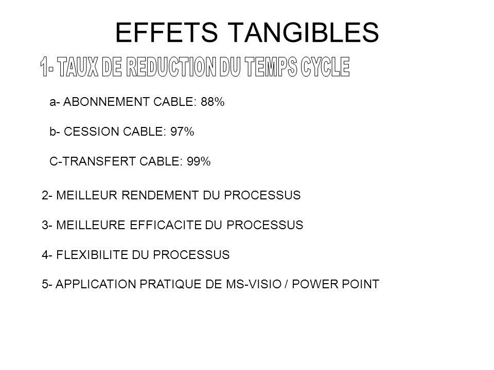 EFFETS TANGIBLES a- ABONNEMENT CABLE: 88% b- CESSION CABLE: 97% C-TRANSFERT CABLE: 99% 2- MEILLEUR RENDEMENT DU PROCESSUS 3- MEILLEURE EFFICACITE DU PROCESSUS 4- FLEXIBILITE DU PROCESSUS 5- APPLICATION PRATIQUE DE MS-VISIO / POWER POINT