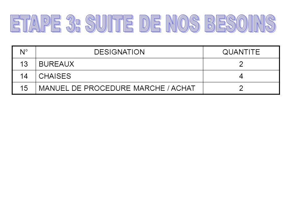 N°DESIGNATIONQUANTITE 13BUREAUX2 14CHAISES4 15MANUEL DE PROCEDURE MARCHE / ACHAT2