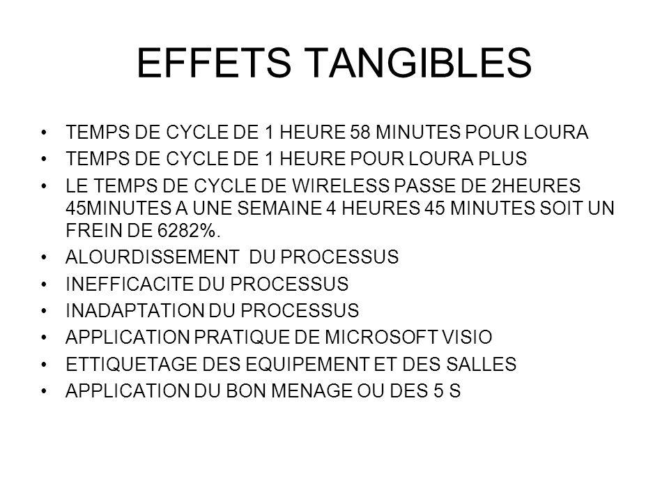 EFFETS TANGIBLES TEMPS DE CYCLE DE 1 HEURE 58 MINUTES POUR LOURA TEMPS DE CYCLE DE 1 HEURE POUR LOURA PLUS LE TEMPS DE CYCLE DE WIRELESS PASSE DE 2HEURES 45MINUTES A UNE SEMAINE 4 HEURES 45 MINUTES SOIT UN FREIN DE 6282%.