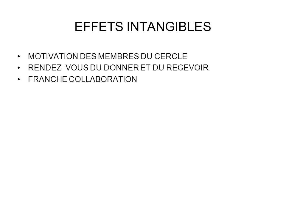 EFFETS INTANGIBLES MOTIVATION DES MEMBRES DU CERCLE RENDEZ VOUS DU DONNER ET DU RECEVOIR FRANCHE COLLABORATION