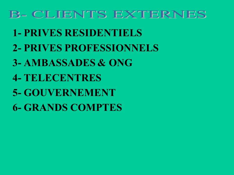 1- CHEF SERVICE FINANCIER LCF 2- CHEF SERVICE TECHNIQUE LCF 3- DIRECTEUR DEPARTEMENT LCF 4- DIRECTIONS FONCTIONNELLES 5- COLLABORATEURS 6- DIRECTION GENERALE