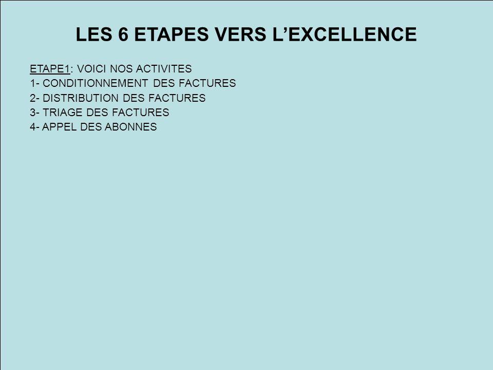 LES 6 ETAPES VERS LEXCELLENCE ETAPE1: VOICI NOS ACTIVITES 1- CONDITIONNEMENT DES FACTURES 2- DISTRIBUTION DES FACTURES 3- TRIAGE DES FACTURES 4- APPEL DES ABONNES