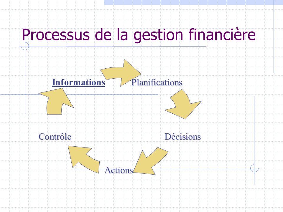 Processus de la gestion financièrePlanifications Décisions Actions Contrôle Informations