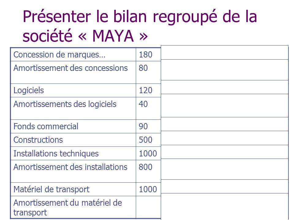 Présenter le bilan regroupé de la société « MAYA » Concession de marques…180Immobilisations incorporelles Amortissement des concessions80En soustracti