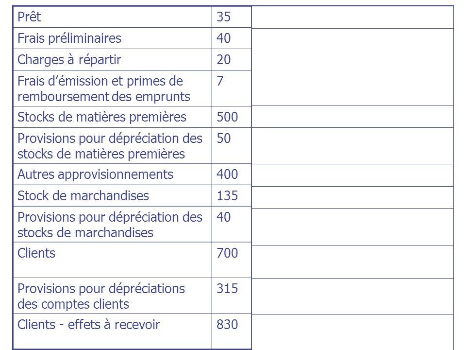 Prêt35Immobilisations financière Frais préliminaires40 Autres actifs non courants Charges à répartir20 Frais démission et primes de remboursement des