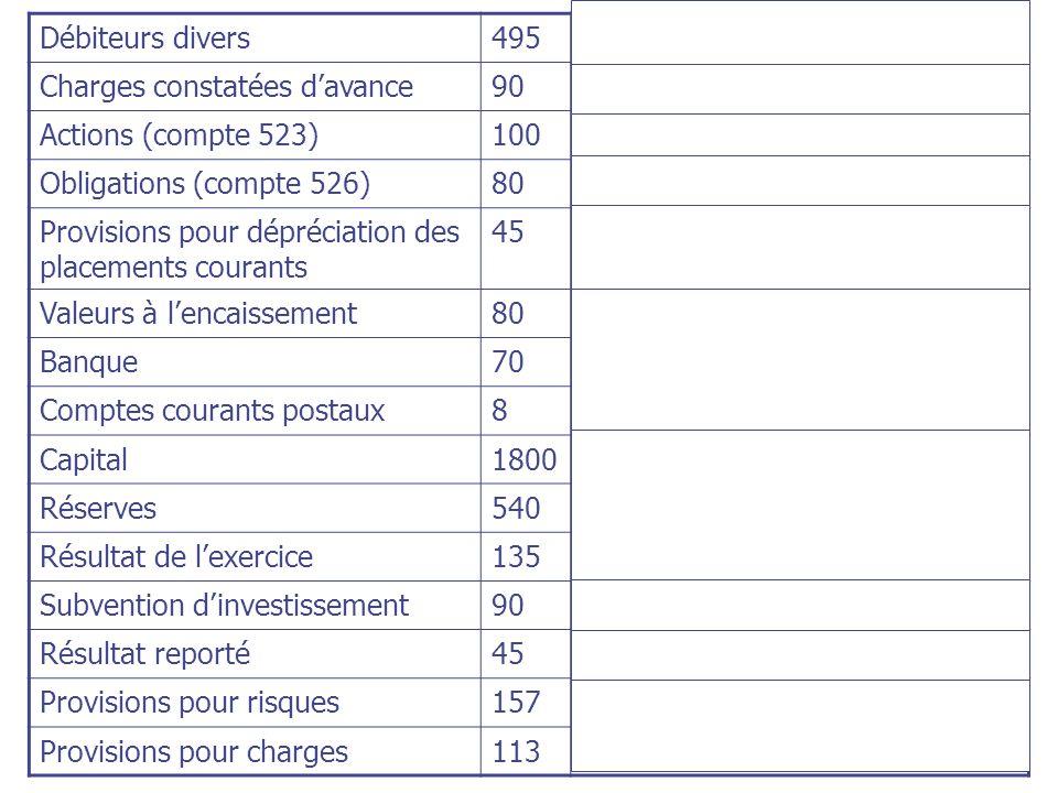 Débiteurs divers495Autres actifs courants Charges constatées davance90Autres actifs courants Actions (compte 523)100Placements courants Obligations (c