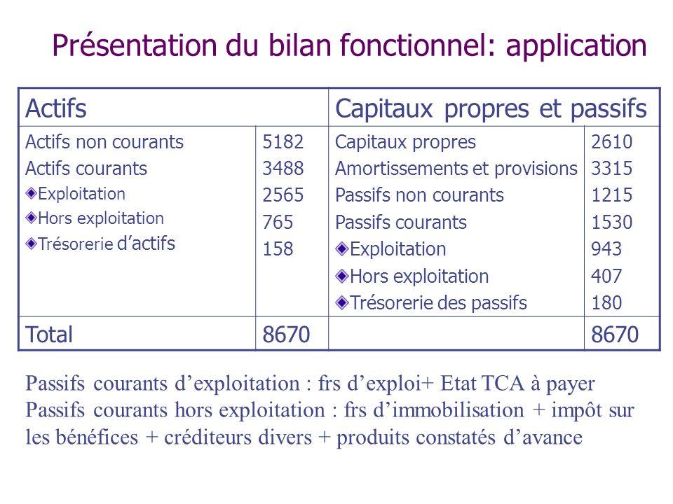 Présentation du bilan fonctionnel: application ActifsCapitaux propres et passifs Actifs non courants Actifs courants Exploitation Hors exploitation Tr