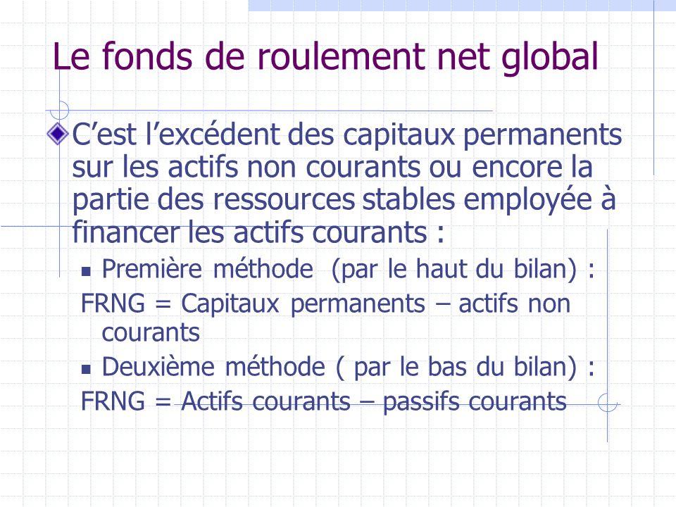 Le fonds de roulement net global Cest lexcédent des capitaux permanents sur les actifs non courants ou encore la partie des ressources stables employé