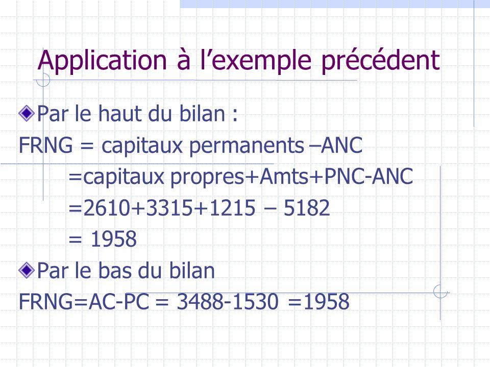 Application à lexemple précédent Par le haut du bilan : FRNG = capitaux permanents –ANC =capitaux propres+Amts+PNC-ANC =2610+3315+1215 – 5182 = 1958 P