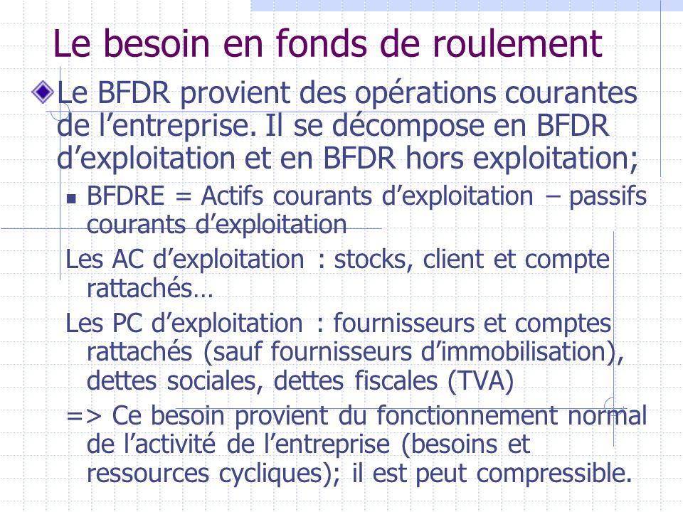 Le besoin en fonds de roulement Le BFDR provient des opérations courantes de lentreprise. Il se décompose en BFDR dexploitation et en BFDR hors exploi