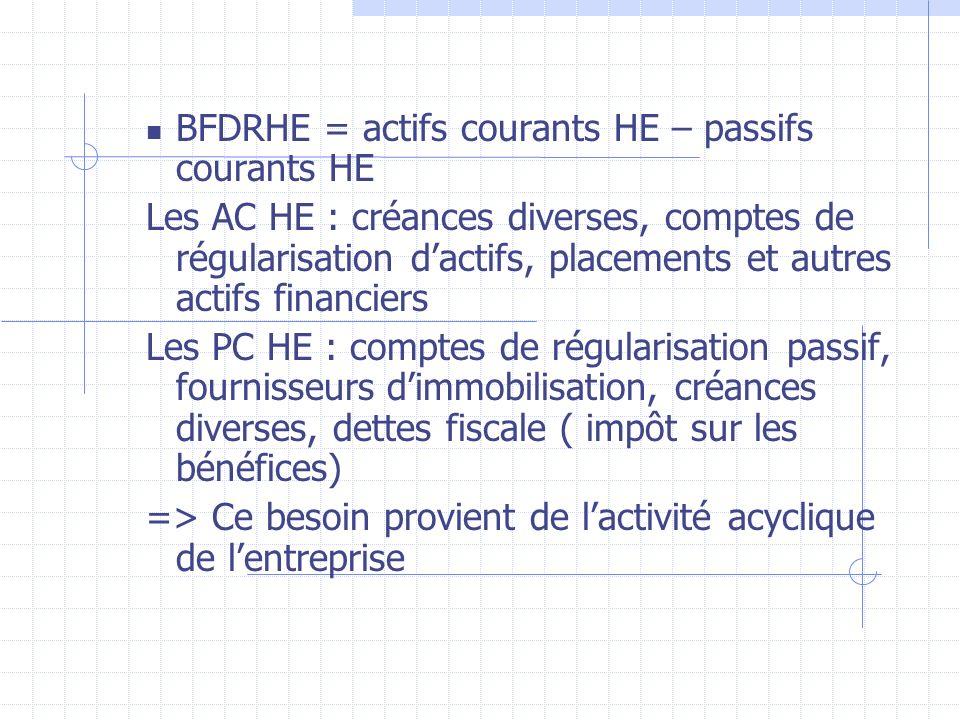 BFDRHE = actifs courants HE – passifs courants HE Les AC HE : créances diverses, comptes de régularisation dactifs, placements et autres actifs financ