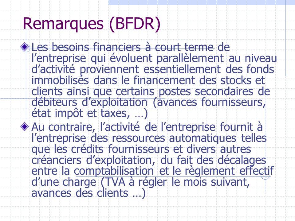 Remarques (BFDR) Les besoins financiers à court terme de lentreprise qui évoluent parallèlement au niveau dactivité proviennent essentiellement des fo