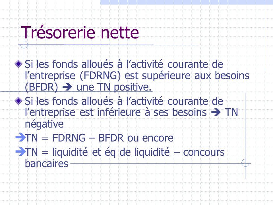 Trésorerie nette Si les fonds alloués à lactivité courante de lentreprise (FDRNG) est supérieure aux besoins (BFDR) une TN positive. Si les fonds allo