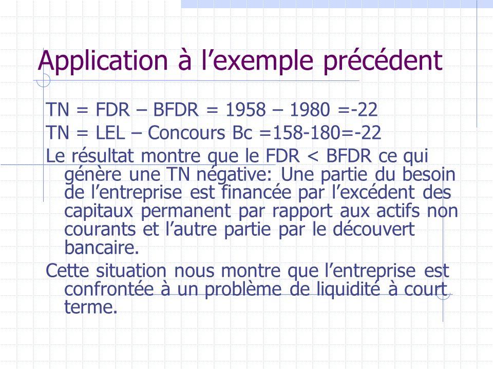 Application à lexemple précédent TN = FDR – BFDR = 1958 – 1980 =-22 TN = LEL – Concours Bc =158-180=-22 Le résultat montre que le FDR < BFDR ce qui gé