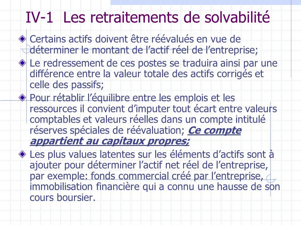 IV-1 Les retraitements de solvabilité Certains actifs doivent être réévalués en vue de déterminer le montant de lactif réel de lentreprise; Le redress
